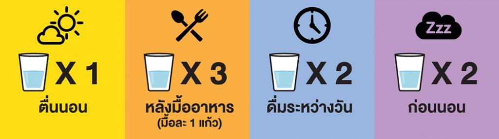 การดื่มน้ำสำหรับคนเป็นริดสีดวง